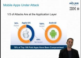 Sicherheit wird auch für App Entwickler immer wichtiger. Wie man an der Grafik sehen kann, ist die Mehrzahl der verfügbaren Apps bereits von Hackewrn angegriffen worden.
