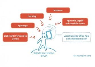 Viele Bedrohungen für Smartphones und Tablets mit sensiblen Unternehmensdaten. SecurePIM schafft einen sicheren Container, der die Daten wie in einem Safe sichert. (Grafik: Virtual Solution AG)